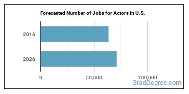 Forecasted Number of Jobs for Actors in U.S.