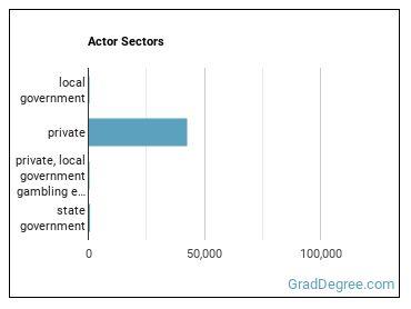 Actor Sectors