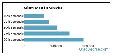 Salary Ranges for Actuaries