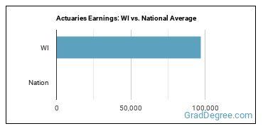 Actuaries Earnings: WI vs. National Average