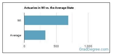 Actuaries in WI vs. the Average State