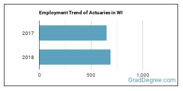 Actuaries in WI Employment Trend