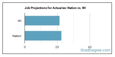 Job Projections for Actuaries: Nation vs. WI