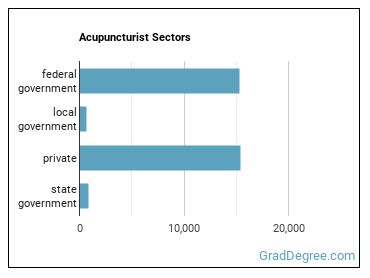 Acupuncturist Sectors