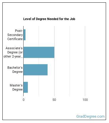 Acute Care Nurse Degree Level