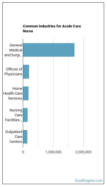Acute Care Nurse Industries