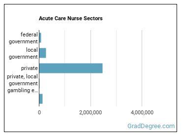 Acute Care Nurse Sectors