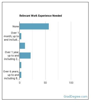 Acute Care Nurse Work Experience