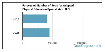 Forecasted Number of Jobs for Adapted Physical Education Specialists in U.S.