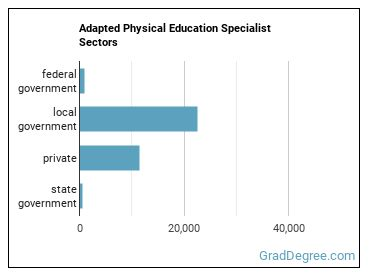 Adapted Physical Education Specialist Sectors