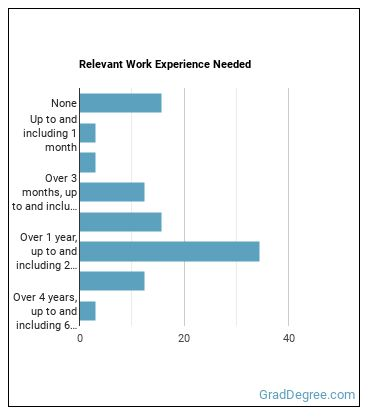 Adapted Physical Education Specialist Work Experience