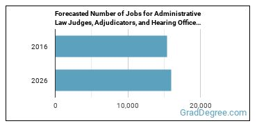 Forecasted Number of Jobs for Administrative Law Judges, Adjudicators, and Hearing Officers in U.S.