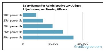 Salary Ranges for Administrative Law Judges, Adjudicators, and Hearing Officers