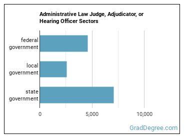 Administrative Law Judge, Adjudicator, or Hearing Officer Sectors