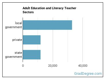 Adult Education and Literacy Teacher Sectors