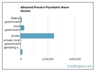 Advanced Practice Psychiatric Nurse Sectors