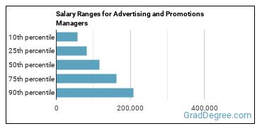 Salary Ranges for Advertising and Promotions Managers