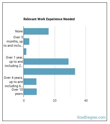 Advertising Sales Agent Work Experience