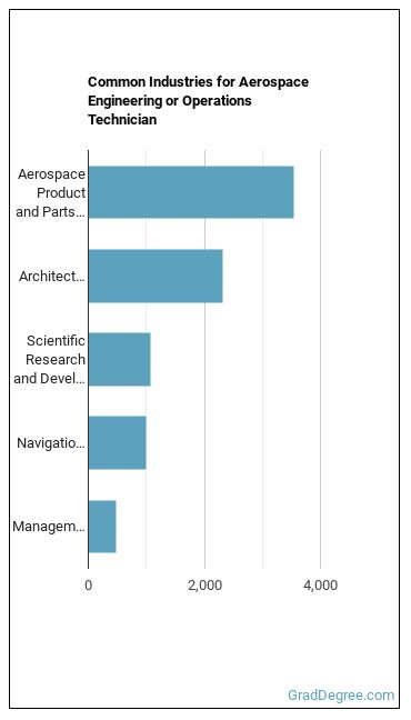Aerospace Engineering or Operations Technician Industries