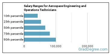 Salary Ranges for Aerospace Engineering and Operations Technicians