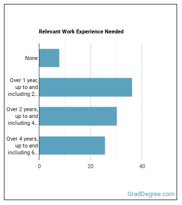 Aerospace Engineering or Operations Technician Work Experience