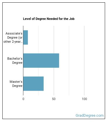 Aerospace Engineer Degree Level
