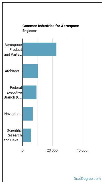 Aerospace Engineer Industries