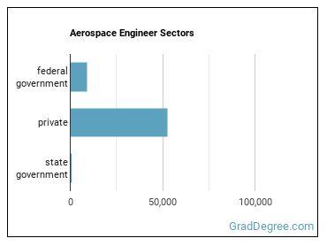 Aerospace Engineer Sectors