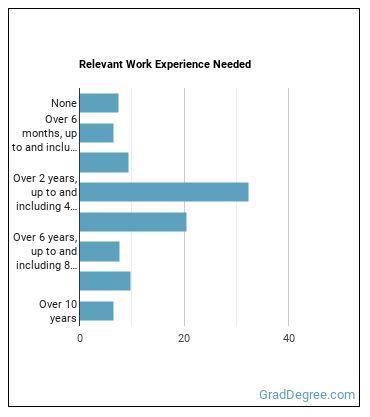 Aerospace Engineer Work Experience