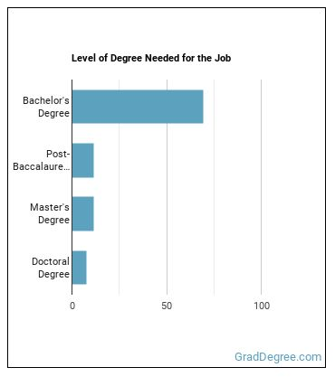 Agricultural Engineer Degree Level