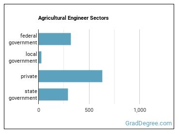 Agricultural Engineer Sectors