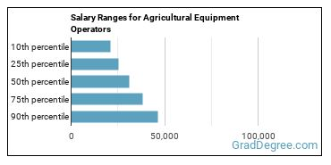 Salary Ranges for Agricultural Equipment Operators