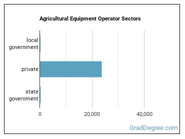 Agricultural Equipment Operator Sectors