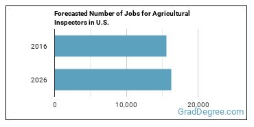Forecasted Number of Jobs for Agricultural Inspectors in U.S.