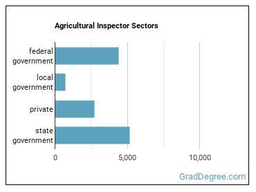 Agricultural Inspector Sectors