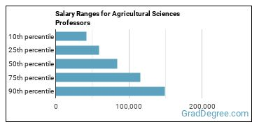 Salary Ranges for Agricultural Sciences Professors