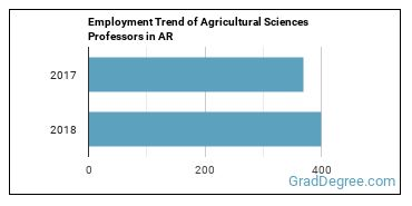 Agricultural Sciences Professors in AR Employment Trend
