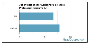 Job Projections for Agricultural Sciences Professors: Nation vs. AR