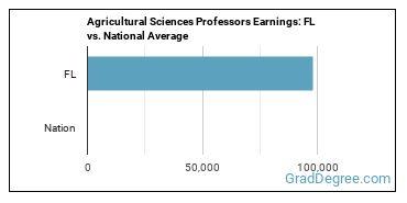Agricultural Sciences Professors Earnings: FL vs. National Average