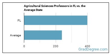 Agricultural Sciences Professors in FL vs. the Average State
