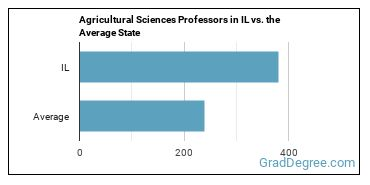 Agricultural Sciences Professors in IL vs. the Average State