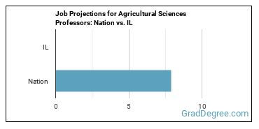Job Projections for Agricultural Sciences Professors: Nation vs. IL