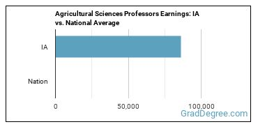 Agricultural Sciences Professors Earnings: IA vs. National Average