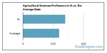 Agricultural Sciences Professors in IA vs. the Average State