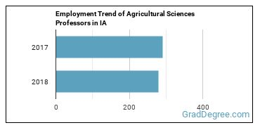 Agricultural Sciences Professors in IA Employment Trend