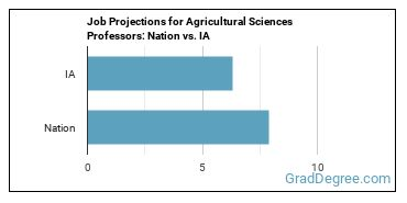 Job Projections for Agricultural Sciences Professors: Nation vs. IA