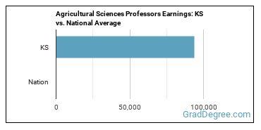 Agricultural Sciences Professors Earnings: KS vs. National Average