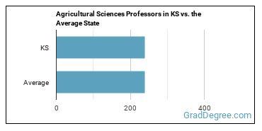 Agricultural Sciences Professors in KS vs. the Average State