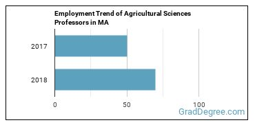 Agricultural Sciences Professors in MA Employment Trend