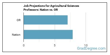 Job Projections for Agricultural Sciences Professors: Nation vs. OR